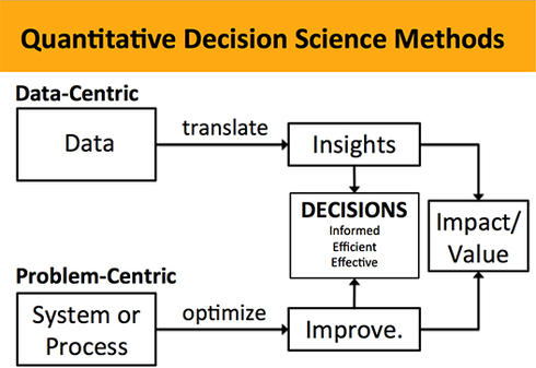 Figure 1. Data- and Problem-Centric Approaches