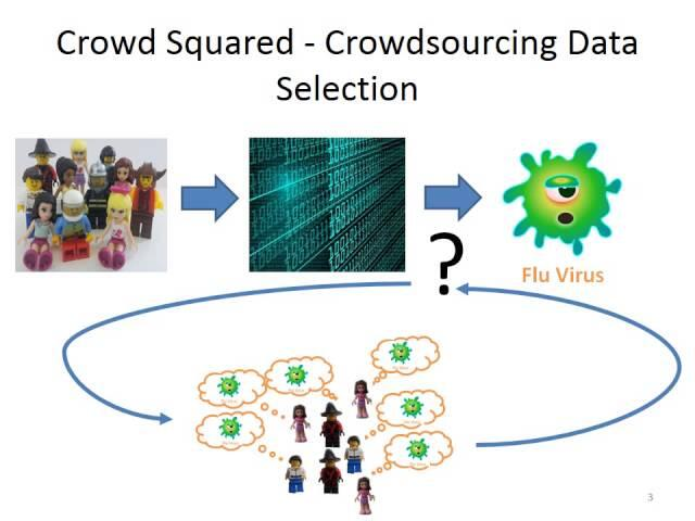 Crowd-Squared: Amplifying the Predictive Power of Large-Scale Crowd-Based Data