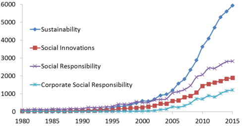 business ethics and sustainability The issues of business ethics, corporate social responsibility and sustainability have come to attract increasing attention in management education in recent years, at least from the perspective of potential employers, accrediting bodies and business school alumni this paper examines the extent of.