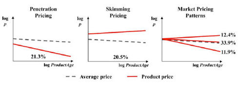 This difference price skimming penetration pricing approach add more her