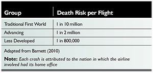 Passenger death risk per flight in three groups of nations, 2000-07.