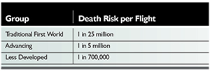 Table 3: Passenger death risk per flight in three groups of nations, 2008-14.
