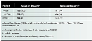 Table 4: Worldwide passenger deaths in criminal/terrorist attacks against aviation and railroads, 1982-2014.