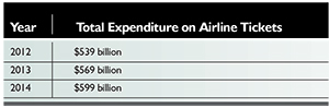 Table 5: Total amount spent by passengers on airline tickets worldwide in the three years from 2012 to 2014.