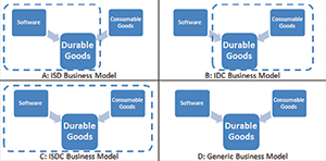 Figure 2: Proposed business models.