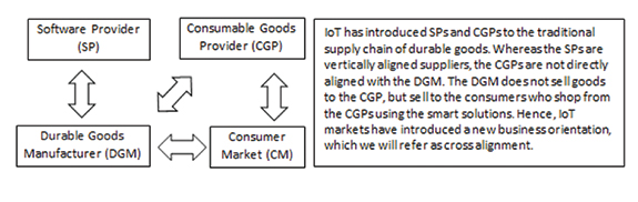 Figure 1: IoT-enabled durable goods supply chain.