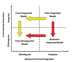 Figure 3: Roadmap from fully integrated to disintegrated business model.