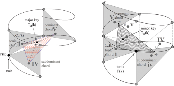 Figure 2: Spiral array pitch class, chord, and key representations: chords are weighted combination of their component pitches, and keys of their defining tonic (rooted on the first scale degree), subdominant (rooted on the fourth scale degree), and dominant (rooted on the fifth scale degree). (Figures reproduced from Chew 2014, p.54-55 [4]).