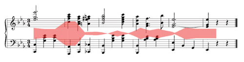 (c) Tensile strain Figure 5: Tension ribbons of the German Sixth chord in Scott Joplin's Binks' Waltz (1905).