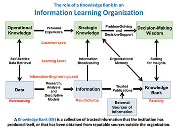 Information Learning Organization