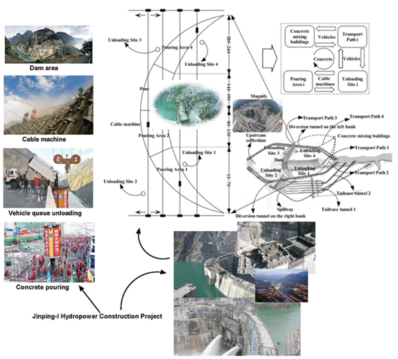 Figure 2: Meta-synthesis management applied to the multistage optimization of the concrete transportation system at the Jingping-I Hydropower Construction Project.