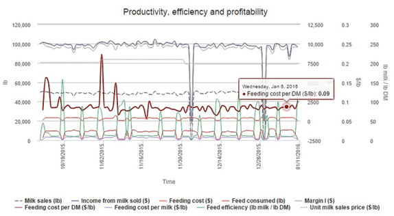 Figure 1: Productivity, efficiency and profitability chart analysis in Farmeron's software.