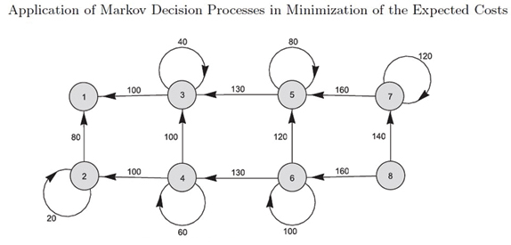 Figure 2: The scheme of decision costs.