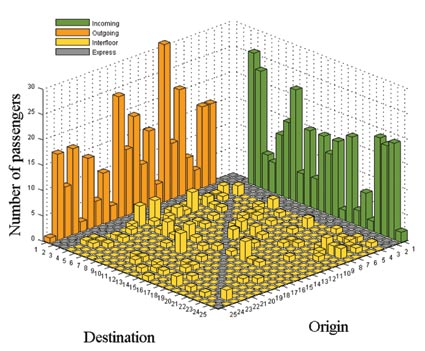 Figure 1: A building origin-destination matrix based on the passenger journeys estimated during a 15-minute simulation of mixed lunch hour traffic in a 25-floor office building