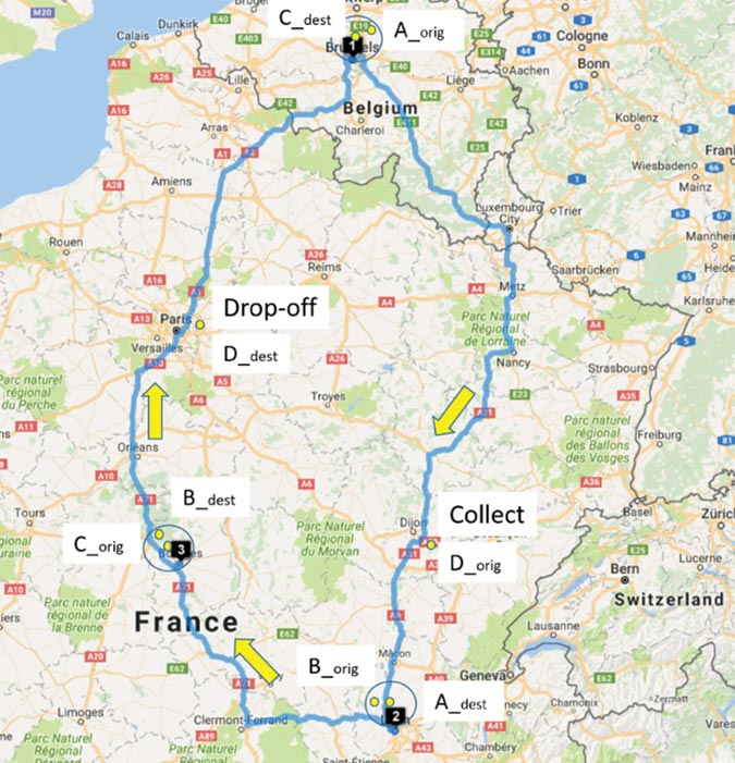 Figure 4: Example of a complex collaboration opportunity. The roundtrip including shipments A, B and C is completed with the collection of shipment D in Dijon as a bundling with shipment A. This shipment D is dropped off near Paris on the route from Bourges back to Brussels (after a bundling with shipment C).