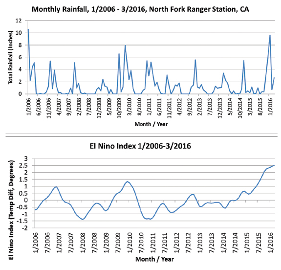 Figure 1: Monthly rainfall for a sample collection station in California, along with the corresponding El Niño indices.
