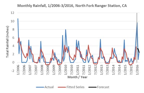 Figure 2: Plot showing fitted time series and forecasted rainfall compared to actual rainfall for a sample collection station