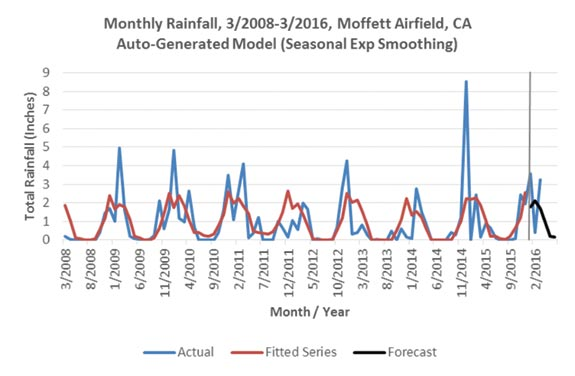 Figure 3: Sample model fit and forecast plots comparing SPSS' automatic forecast output with potential alternate model structures. For the first example (San Jose), the auto-generated model predicted 6.97 inches of rainfall for Q1 2016, while the alternate model predicted 7.86 inches. Actual rainfall was 8.36 inches. For the second example, projected Q1 2016 rainfall was 5.61 inches for the automatic model and 7.39 inches for the alternate model. Actual rainfall was 7.22 inches.