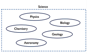 Figure 2: Visualizing separate disciplines of science that have common elements.