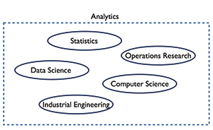 Figure 3: Visualizing separate disciplines of analytics that have common elements.
