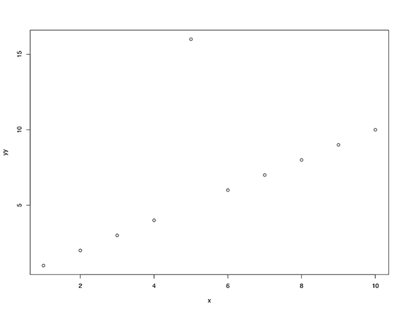 "Figure 1: Two data sets exhibiting p=.0499 (top) and p = .0501 (bottom) for simple linear regression. It is obvious why the data set on the (bottom) has a problem (outlier at x = 5); it is not obvious why the data set on the (top) should be ""acceptable."""