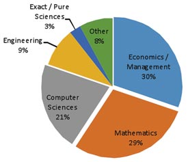 Figure 2: Fields of teaching indicated by respondents.