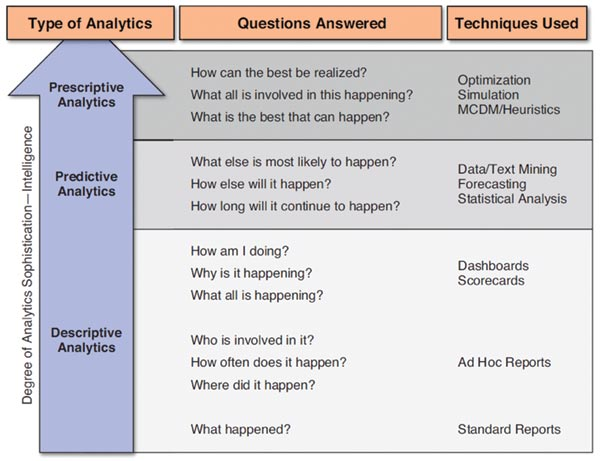 "Figure 1: Progressive layers of analytics (descriptive, predictive and prescriptive). Source: Delen, D., 2015, ""Real-World Data Mining: Applied Business Analytics and Decision Making,"" FT Press."