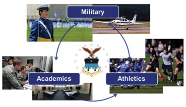 Cadets are challenged with a demanding schedule of military training, athletic and academic obligations.