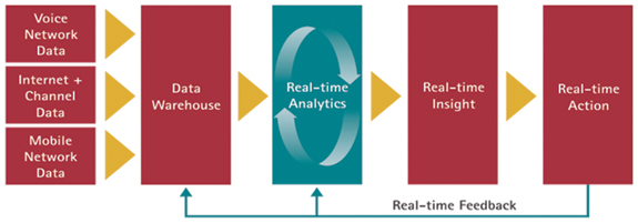 Figure 2: Accenture's next generation analytics conceptual technical architecture