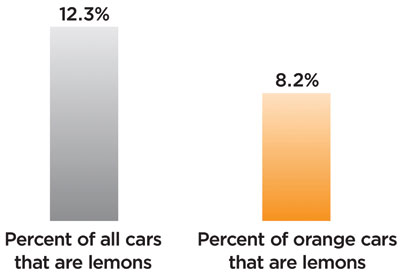 Figure 1: Are orange cars really less likely to turn into lemons?
