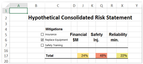 Figure 2: Top level of a hypothetical consolidated risk statement.