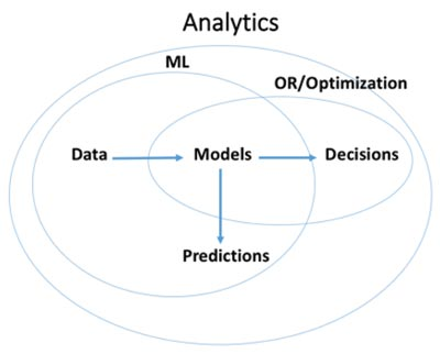 Figure 1: Union of optimization, O.R. and machine learning.