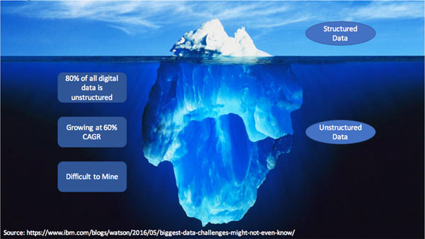 Figure 1: Unstructured data: the hidden part of the massive iceberg.